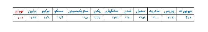 نقشه مترو تهران مدیرعامل مترو تهران مترو روسیه مترو تهران قیمت بلیت مترو